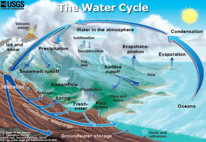 Natural Water Storage | Best Storage Design 2017