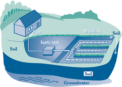 Thames Water Septic Tanks 24