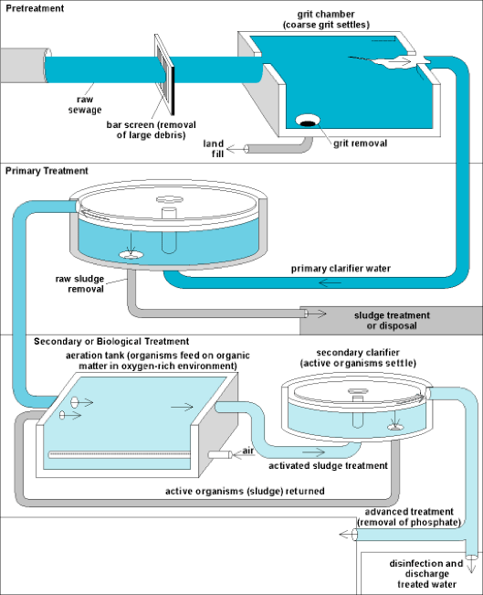 what is a sewage treatment plant Connecticut department of energy and environmental protection proper management of  sewage treatment plant (stp) screenings and grit june 23, 2015.