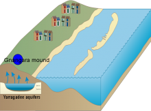 The Yarragadee mound- freshwater aquifer in WA.