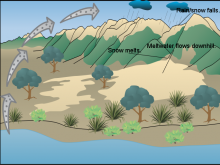 James' Water cycle