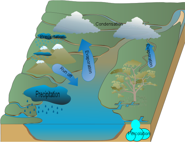 The Amazing Water Cycle Made By Gary Save Number Three (TAWCMBGSNT)