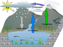 Nada's  water cycle diagram_