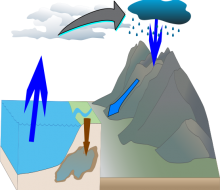 Water Cycle  M.K. 2