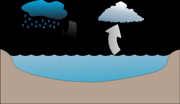 delaney rose evaporation and precipitation cycle usaus h2o