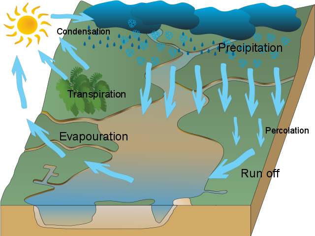 Elinorf usaus h2o freyas watercycle lyneham high mountain watercycle diagram freya watercycle lyneham high ccuart Image collections